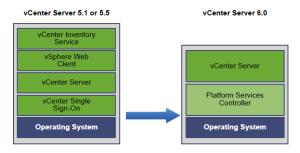 upgrade vSphere 5.5