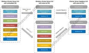 vCSA 6.5 with external PSC - Topology
