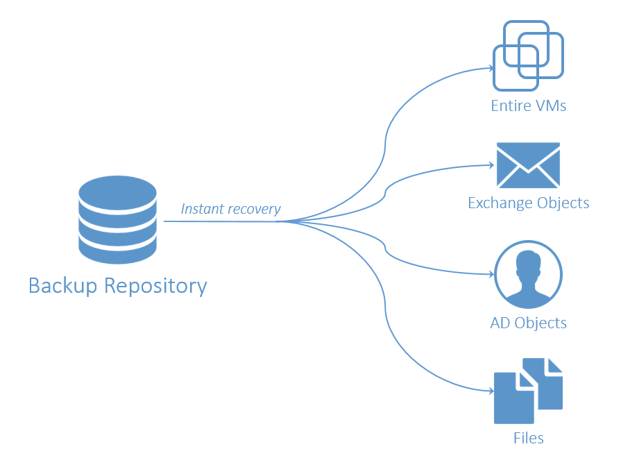 Nakivo for VMware Instant recovery
